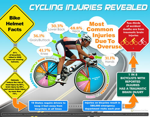 Cycling Injuries Revealed